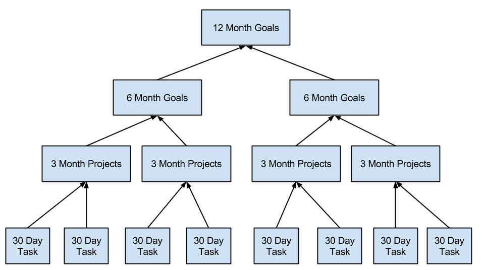 using goals for max productivity