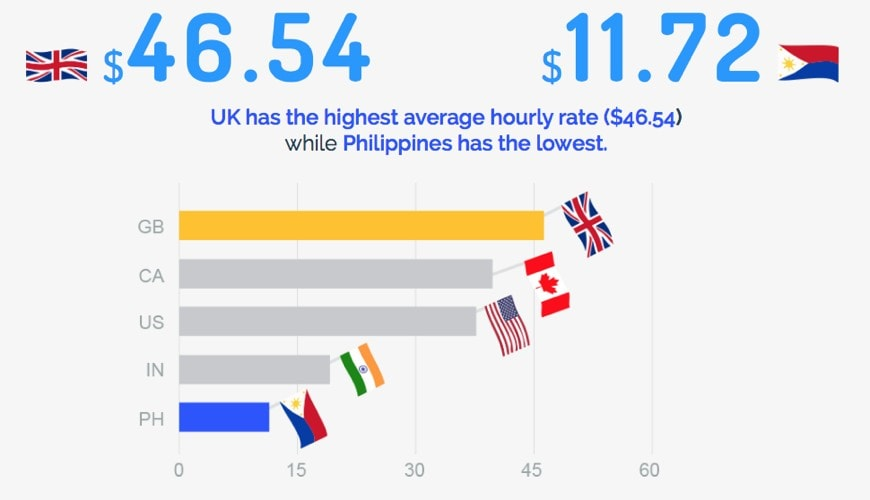 Average freelancing rates by country
