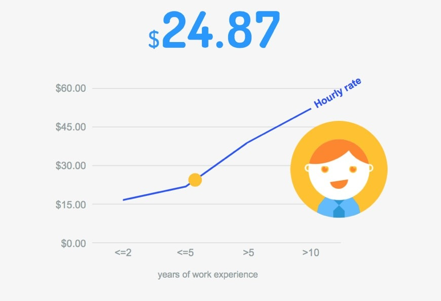 Average freelancing rate for marketers