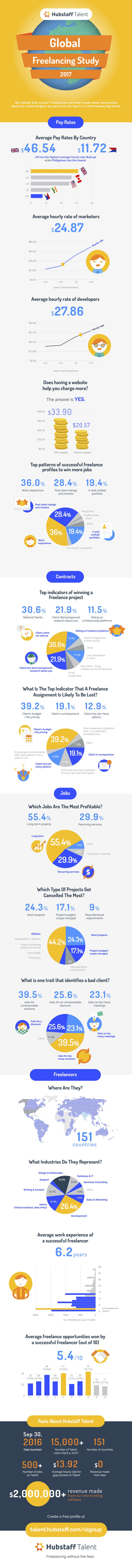 Hubstaff Talent's 2017 freelancing trends study infographic