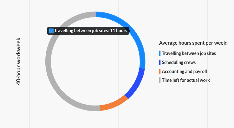 Teams spend 11 hours per week traveling between job sites